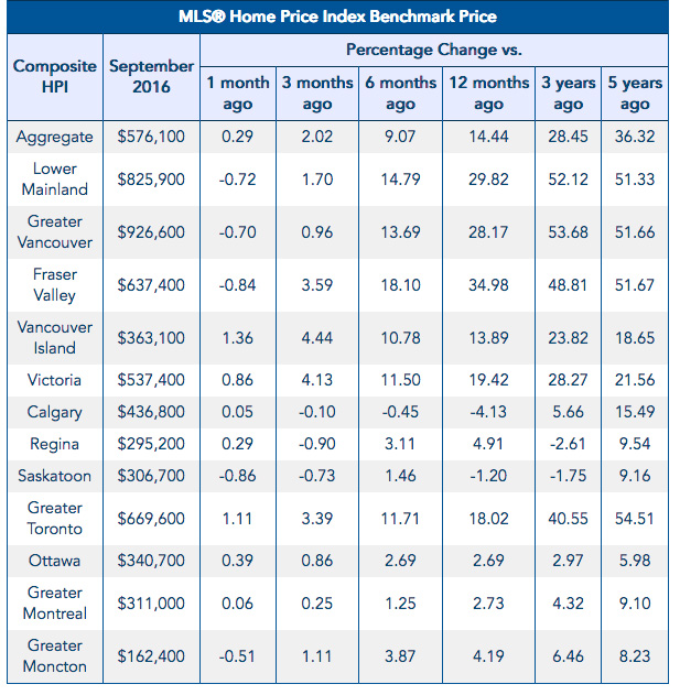 The Edge Apartments Vancouver: Canadian Home Sales Edge Up In September 2016