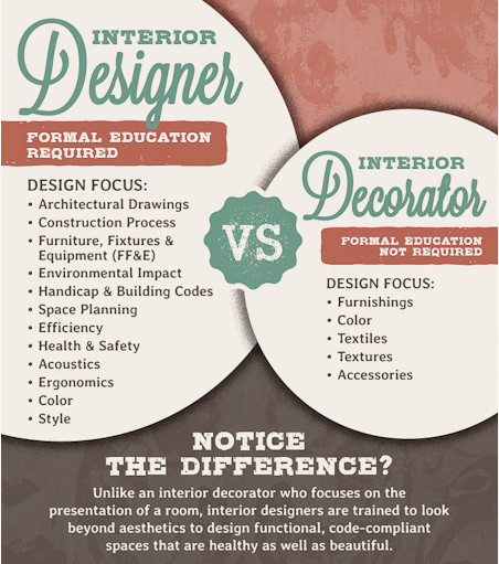 What 39 s the difference between an interior designer and an - What is interior design ...